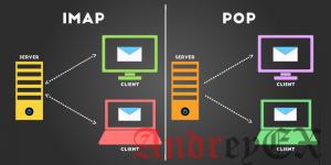 Разница между IMAP и POP