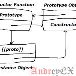 Объект в JavaScript - constructor