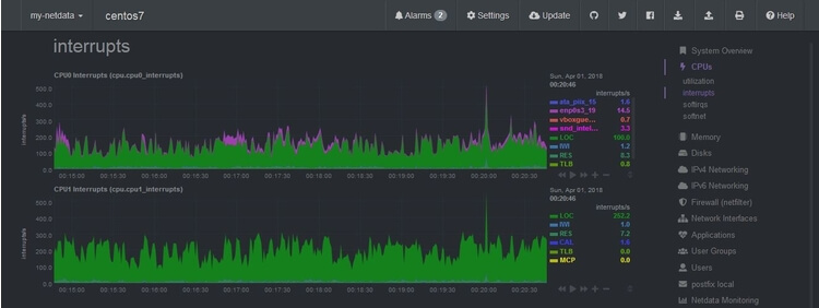 Как установить и использовать Netdata Monitoring Tool на Linux