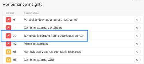 "Как исправить ошибку ""serve static content from a cookieless domain"" в Linux"