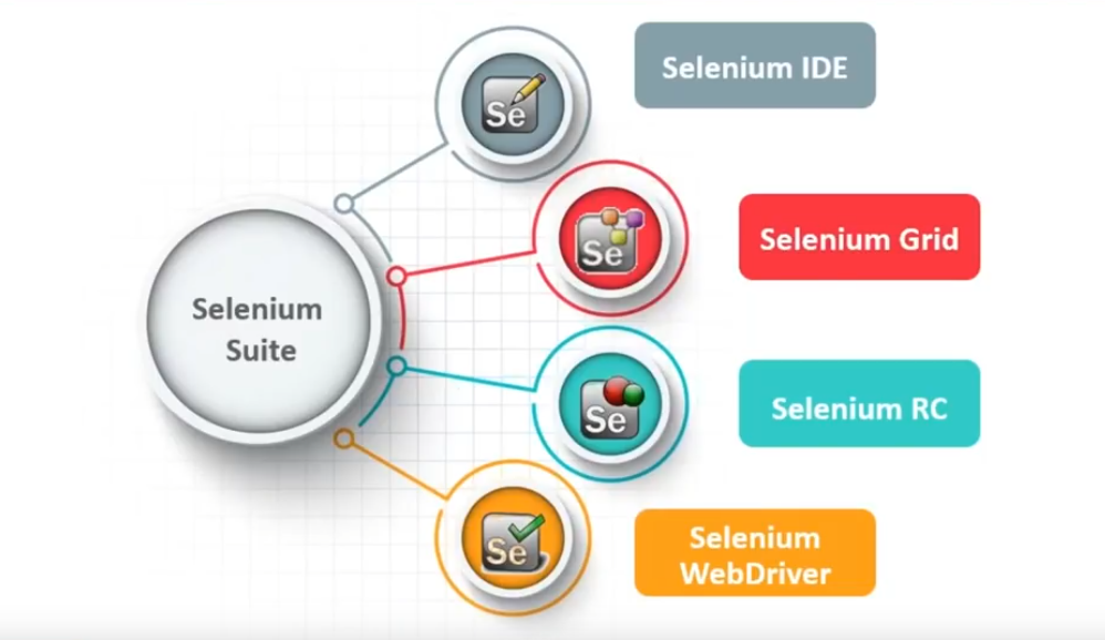 Основное введение в использование selenium