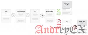 Вход, регистрация и пароль окончательное руководство по дизайну