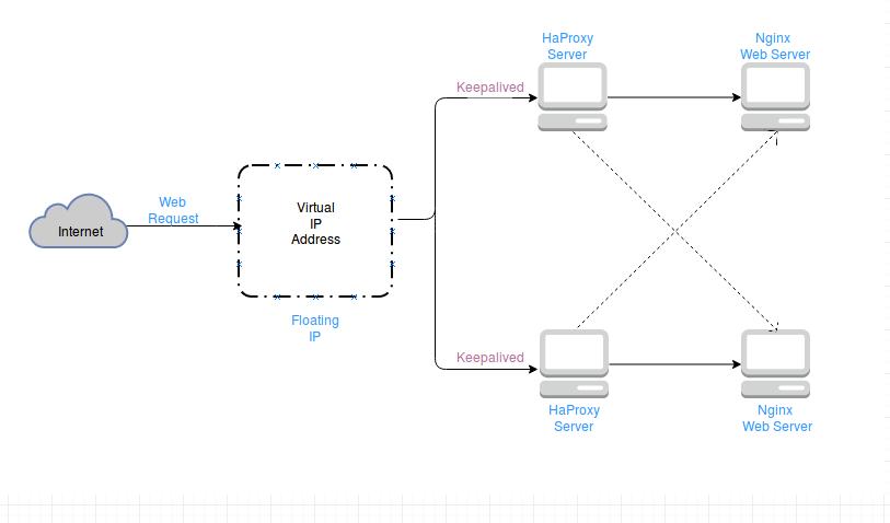 Балансировка нагрузки с HAProxy, Nginx и Keepalived в Linux