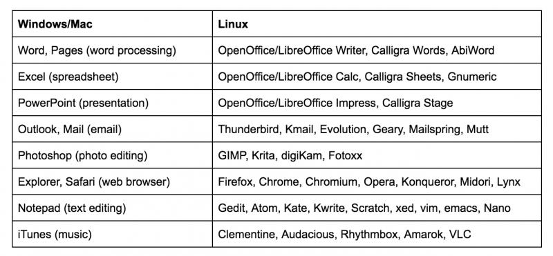 Програмы в Windows и их аналоги в Linux