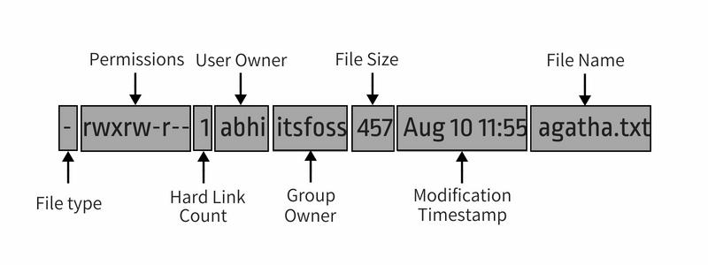 Разрешения и права доступа к файлам Linux с примерами