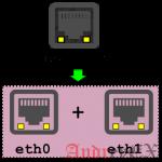 10 примеров команды brctl в Linux для сетевого Ethernet моста