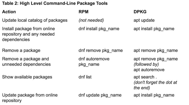 Переход на Linux. Установка программного обеспечения
