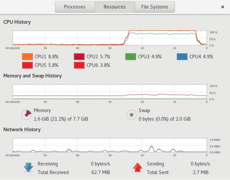 Рисунок 4. Снимок экрана Gnome System Monitor.