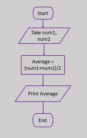 Методология программирования. Элементы блок-схемы