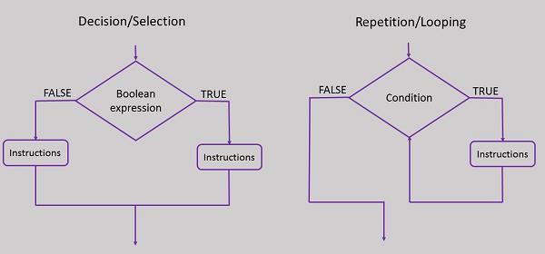 Методология программирования. Применение модульных методов