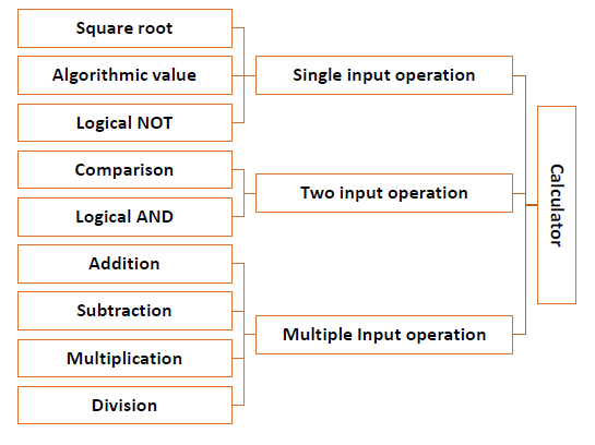 Введение в методологию программирования