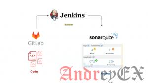 Настройка непрерывной интеграции с GitLab, Jenkins и SonarQube