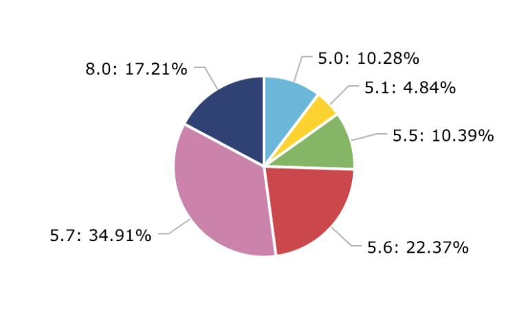 Уровень принятия MySQL 8.x - результаты опроса