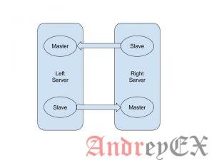 Как настроить репликацию MySQL Master-Slave в Ubuntu 18.04