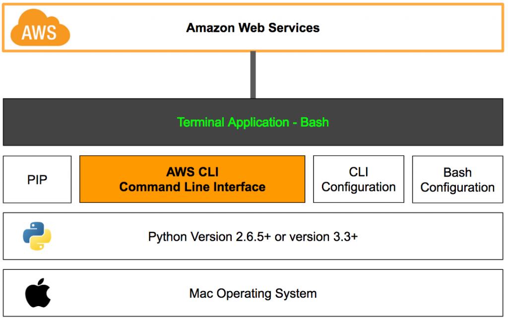 15 примеров конфигураций команд AWS для управления несколькими профилями для CLI