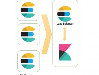 Как установить и настроить кластер Elasticsearch с несколькими узлами