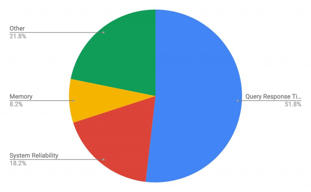 Тенденции баз данных - SQL против NoSQL, Лучшие базы данных, Использование одной или нескольких баз данных