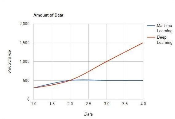TensorFlow - Машинное обучение и глубокое обучение