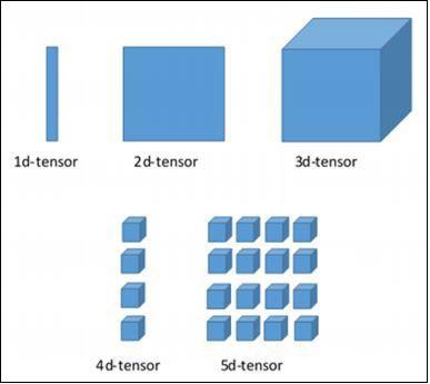 TensorFlow - Основы