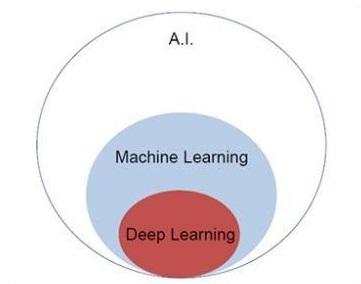 TensorFlow - Понимание искусственного интеллекта