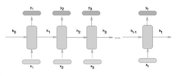 TensorFlow - Рекуррентные нейронные сети