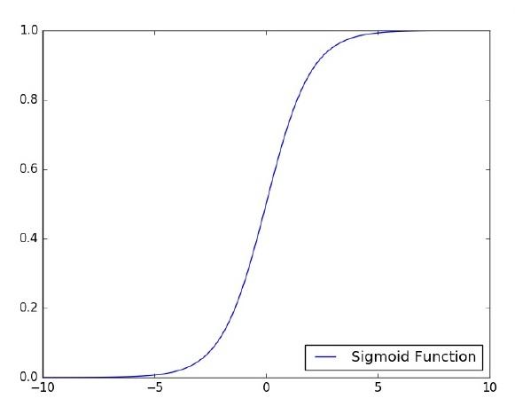 TensorFlow - однослойный персептрон_1