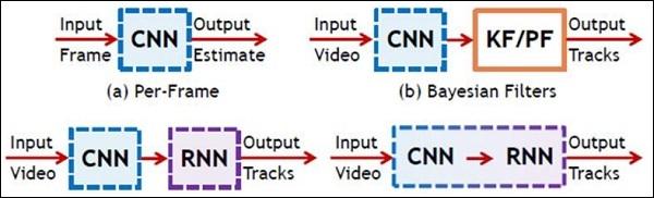 TensorFlow - разница между CNN и RNN