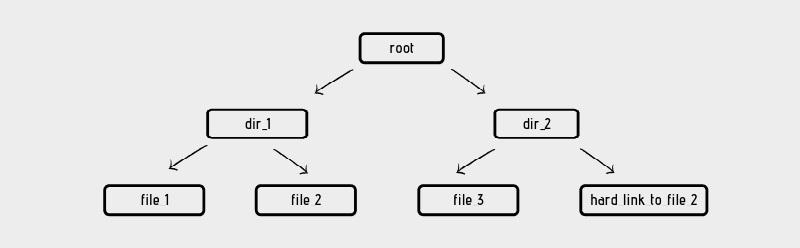 Все, что вам нужно знать о жесткой ссылке в Linux. Представление файловой системы