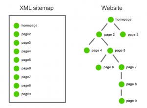 Как работать с sitemap.xml. Курсы seo дают хорошие советы.