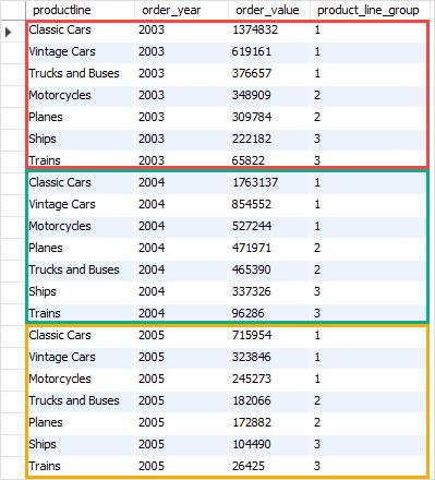 Функция NTILE в MySQL с примером CTE