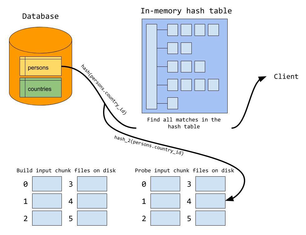 Хеш-соединение в MySQL 8