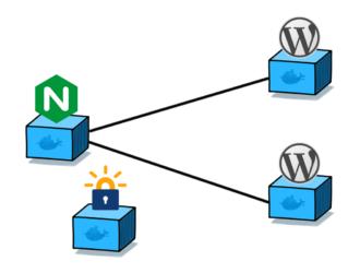 Размещайте несколько сайтов на одном VPS с помощью Docker и Nginx