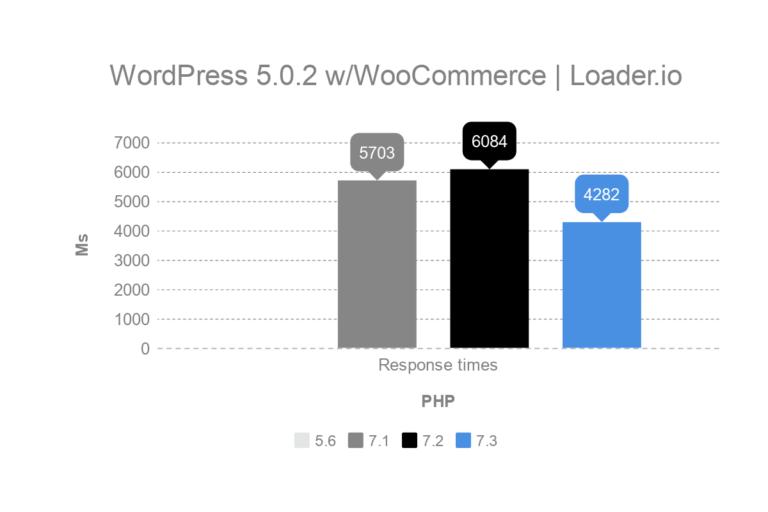 Тест производительности WordPress PHP (2019)