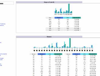 Как установить и настроить веб-статистику Awstats для WordPress и других сайтов