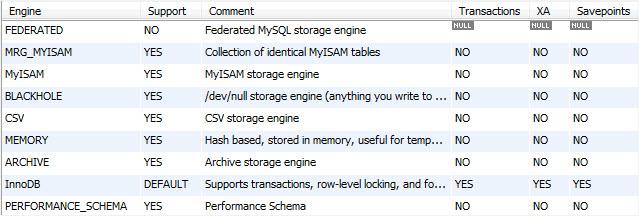 Как изменить Storage Engine в MySQL
